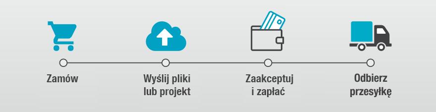 Proces Zamawiania Produktów w MITKO